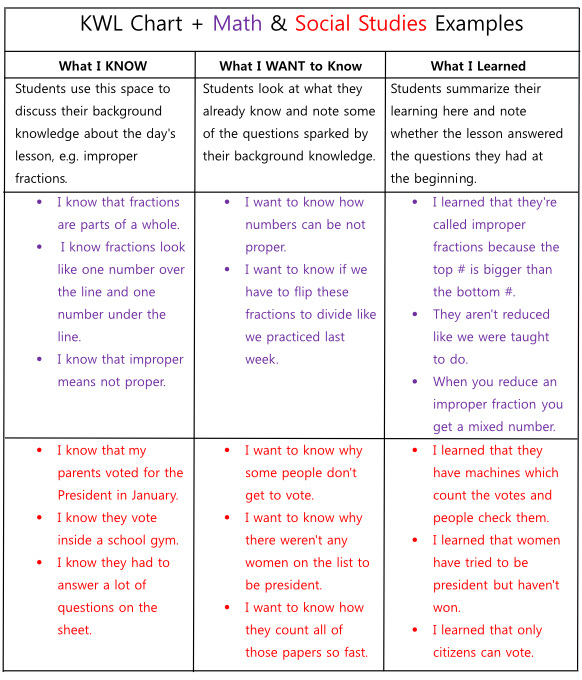 Strategy 2 K-W-L Chart, Text Box/Bag Activity, Survey Strategy And